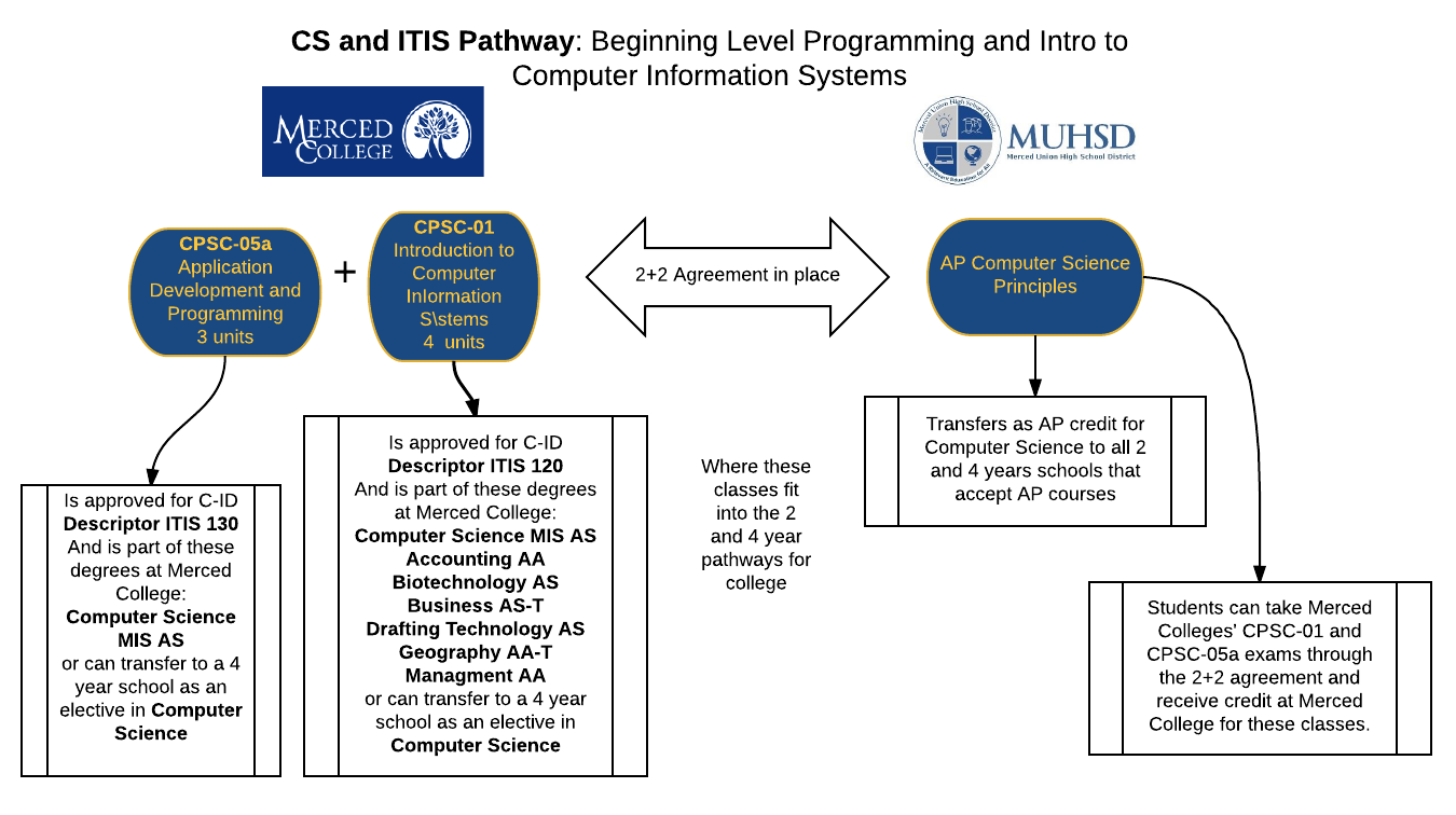 Mccd CompSci Pathways